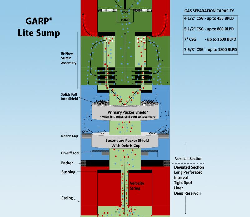 GARP Lite Sump