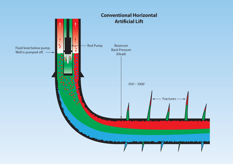 Conventional Artificial Lift for Horizontal Wells